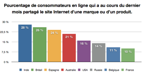 partages de sites