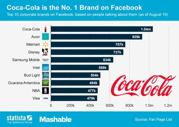 2013-08-18_Brands_Facebook