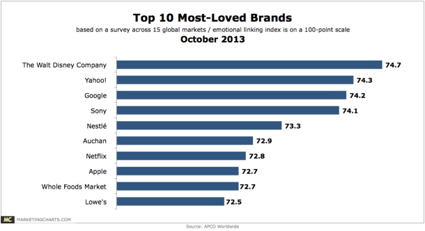 Apco Top 10 Most Loved Brands Oct2013