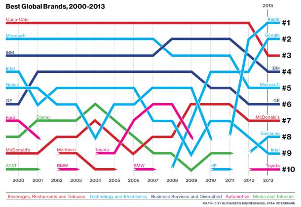 best_global_brands2013