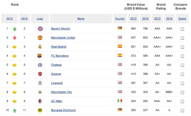 Brand-Finance-2013-top-10