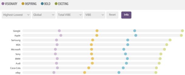 Brand-Vibe-Ranking-2013