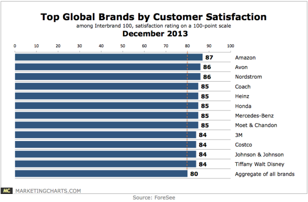 ForeSee-Top-Global-Brands-by-Customer-Satisfaction-Dec2013