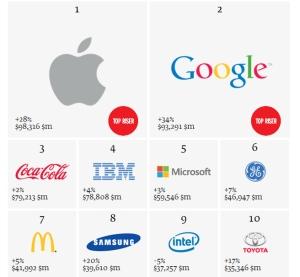 top-10-best-brands-yes