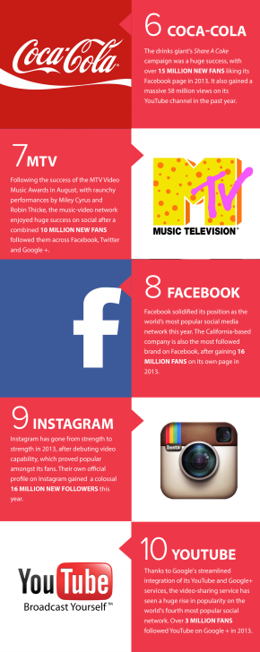 top-socialbrands-2013-1