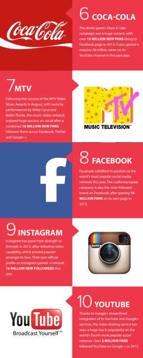 top-socialbrands-2013-1