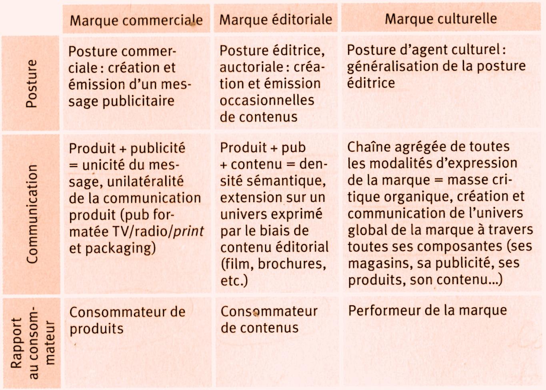 brand content � the brandnewsblog l le blog des marques et