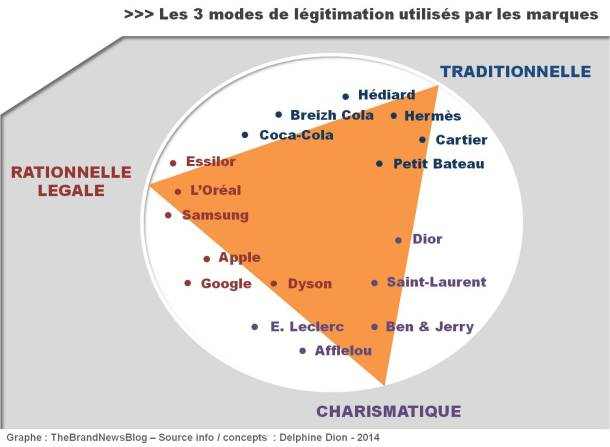 modes légitimation 1