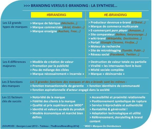 Branding et e-branding - via TheBrandNewsBlog