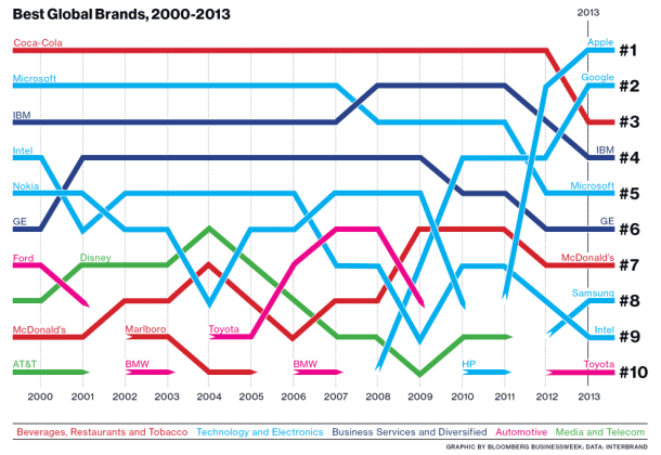 best_global_brands2013