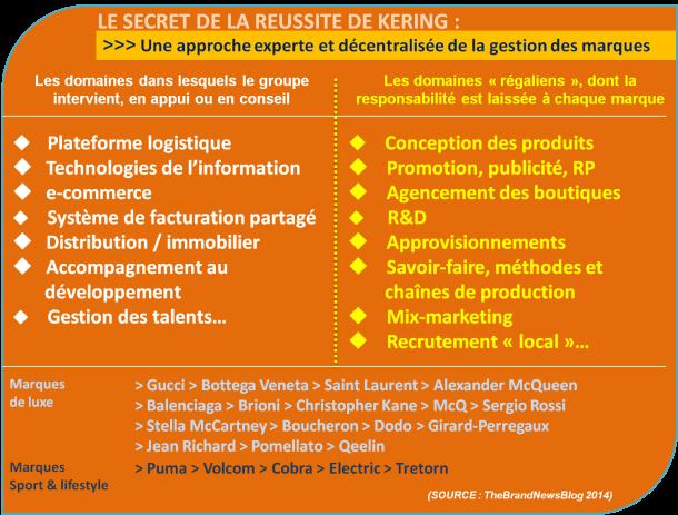 La leçon de branding de François-Henri Pinault, P-DG de Kering (#3) - TheBrandNewsBlog