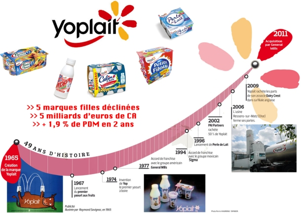 yoplait4 copie