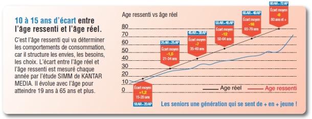 graphique-age