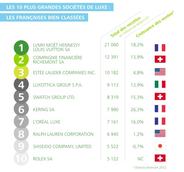 Infographie Global Powers of Luxury Goods 2014 V finale