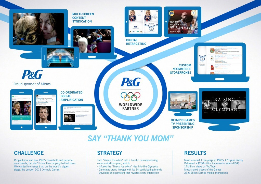 Learn more about P&G brands, types of products including family, personal and household care products, and also product safety, corporate & social responsibility and environmental protection.