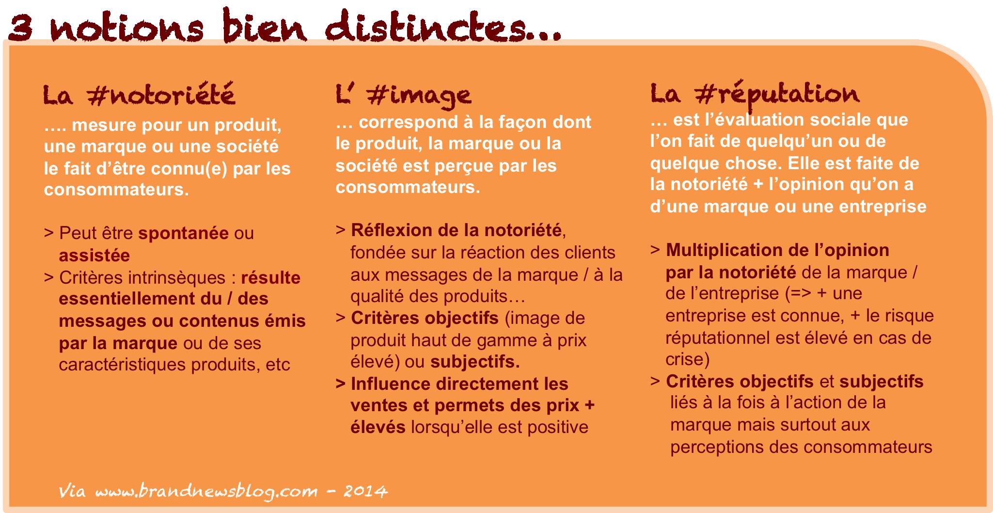 Infog Marques Et Valeurs