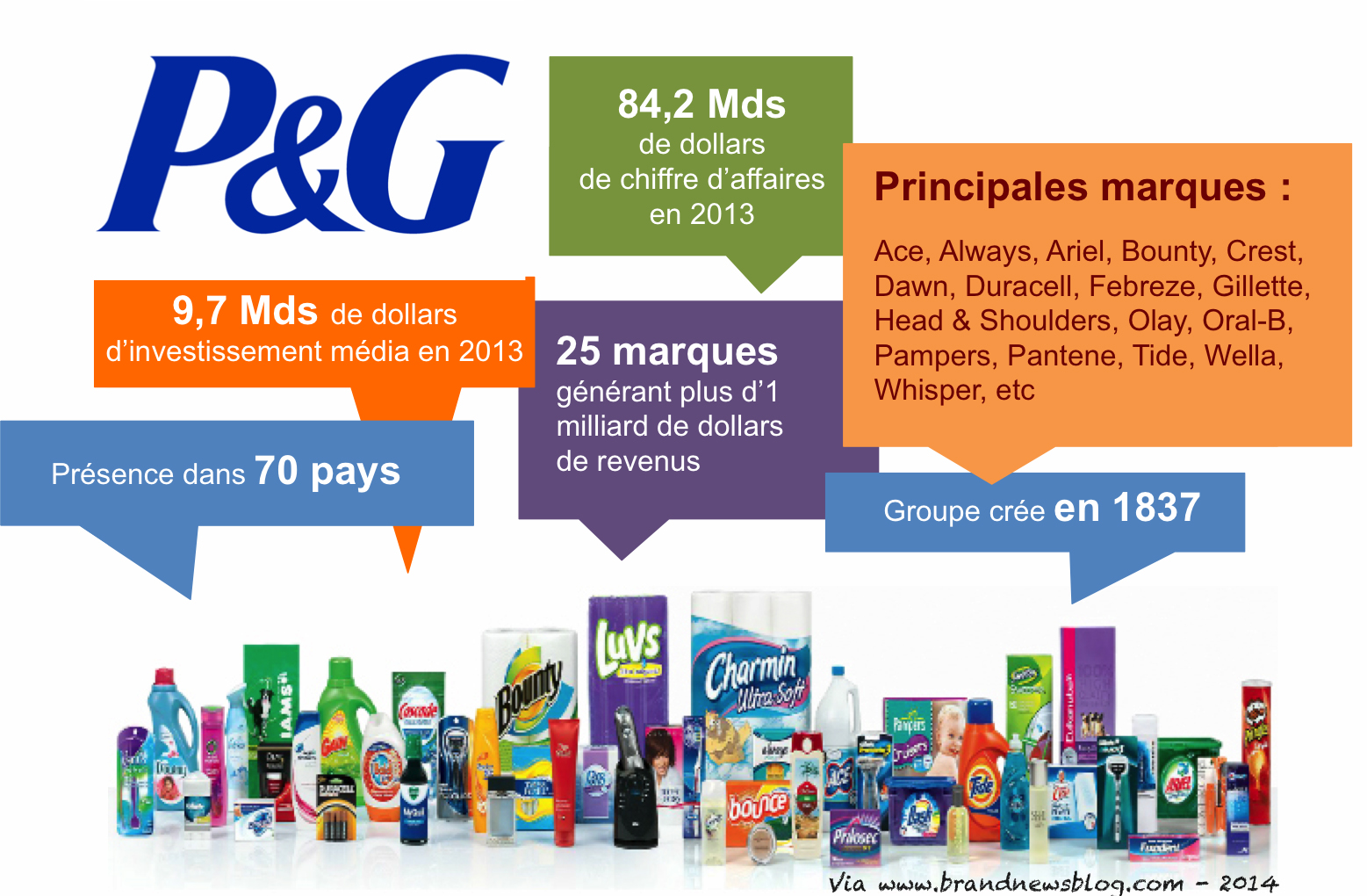 procter gamble Our humble beginnings 1830-1859 our story began with a simple handshake  between two men: william procter and james gamble as partners, they put their .