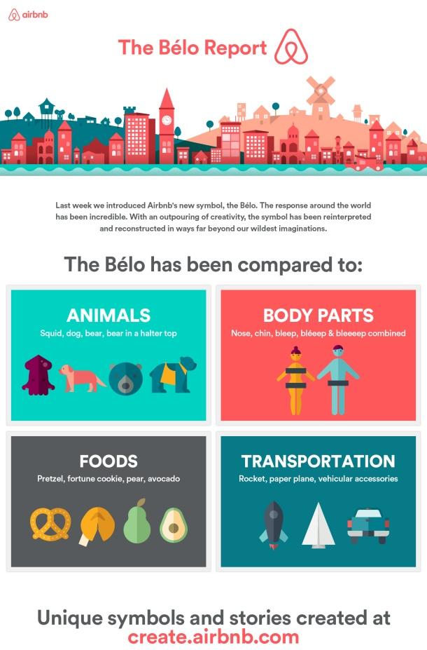Airbnb_Belo_report