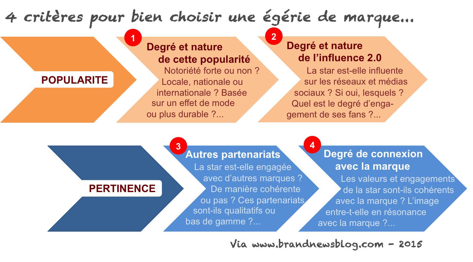 91a7223d0da0cb Personal branding – The brandnewsblog l Le blog des marques et du ...