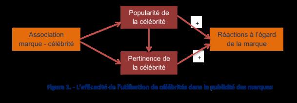 schéma