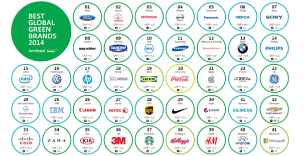 Best-Global-Green-Brands-20