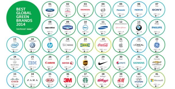 Best-Global-Green-Brands-20