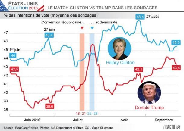 etats-unis-trump-la-fin-de-lembellie-dans-les-sondages_0