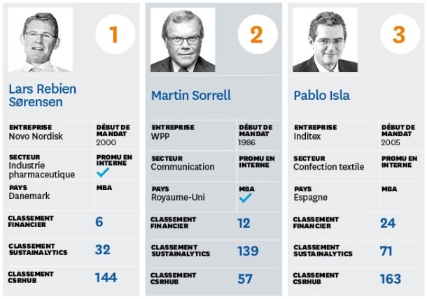 classement_2016-21